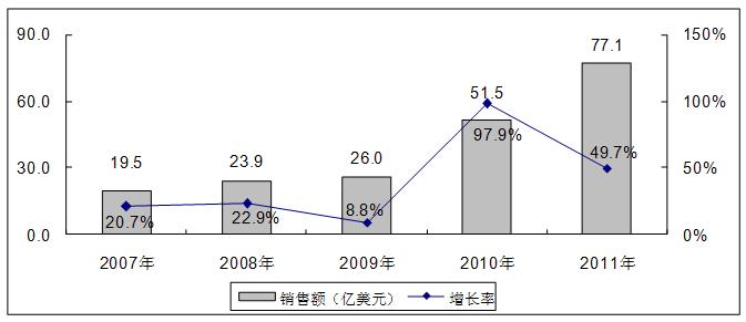 中国移动互联网应用处理器市场发展现状生活