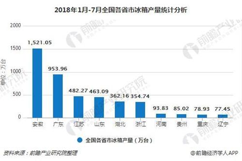 1-7月冰箱累计产量为4629.5万台 累计增长2% 生活
