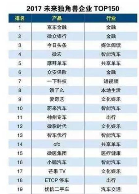 中国新四大发明震撼出炉摩拜跻身独角兽榜单TOP5【生活热点】